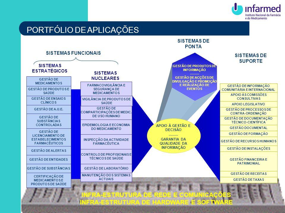 PORTFÓLIO DE APLICAÇÕES