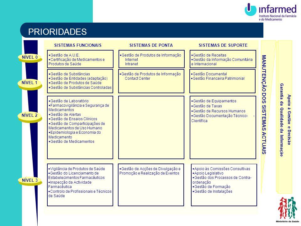 Garantia da Qualidade da Informação Apoio à Gestão e Decisão