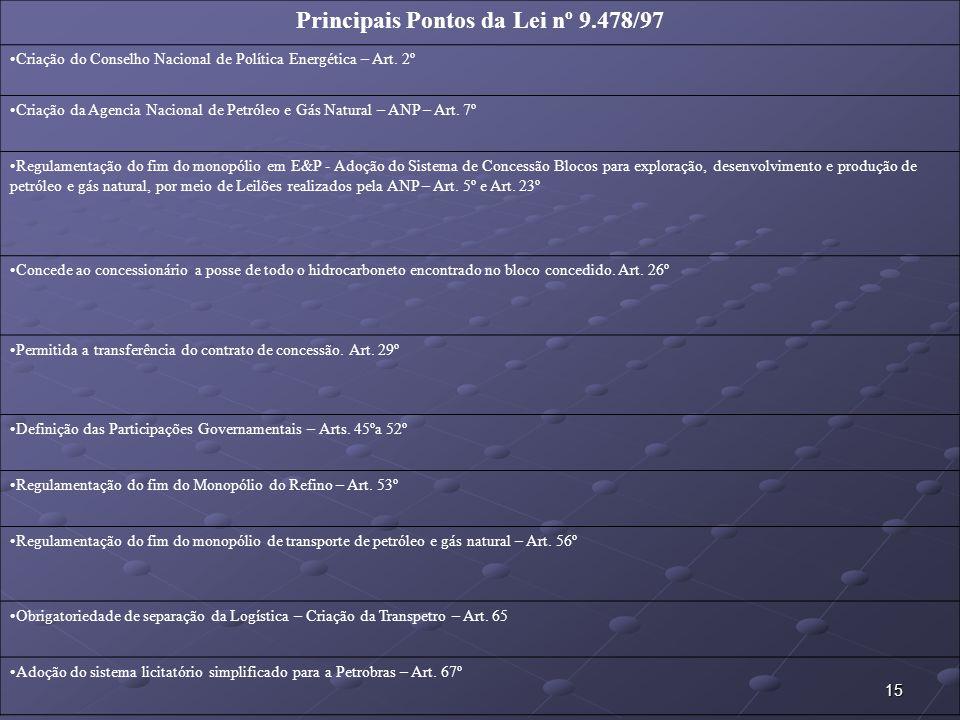 Principais Pontos da Lei nº 9.478/97
