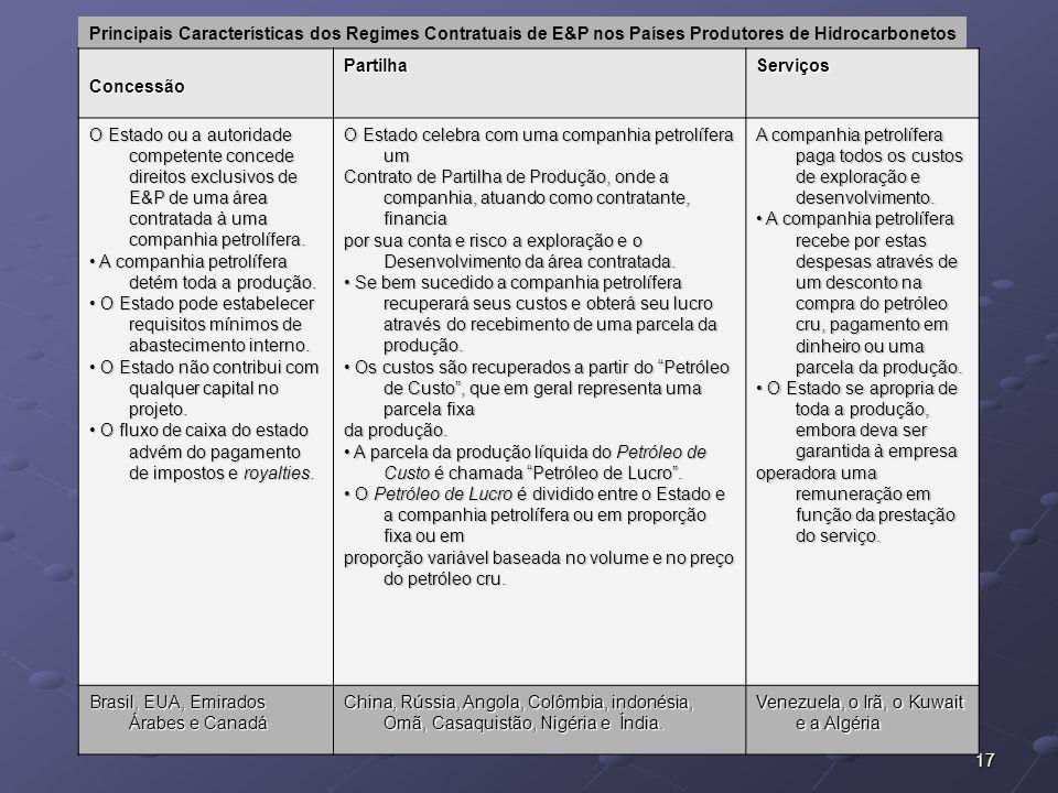 Principais Características dos Regimes Contratuais de E&P nos Países Produtores de Hidrocarbonetos