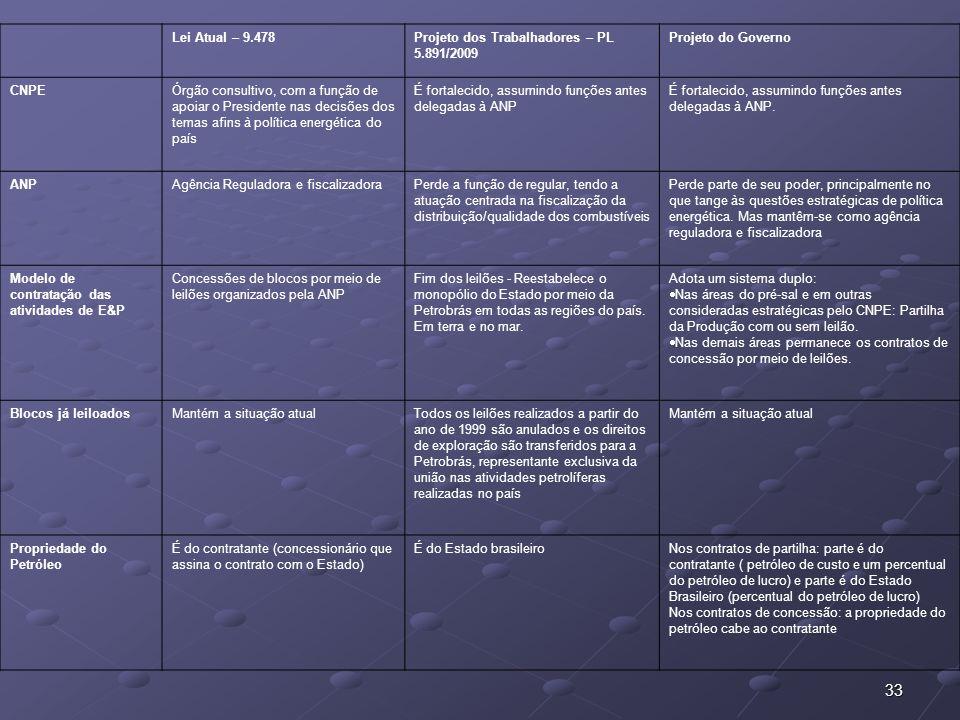 Lei Atual – 9.478 Projeto dos Trabalhadores – PL 5.891/2009. Projeto do Governo. CNPE.