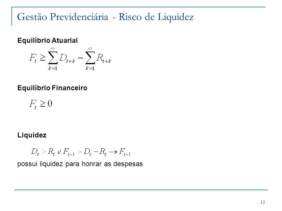 Gestão Previdenciária - Risco de Liquidez