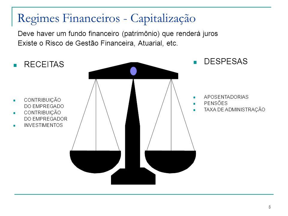 Regimes Financeiros - Capitalização