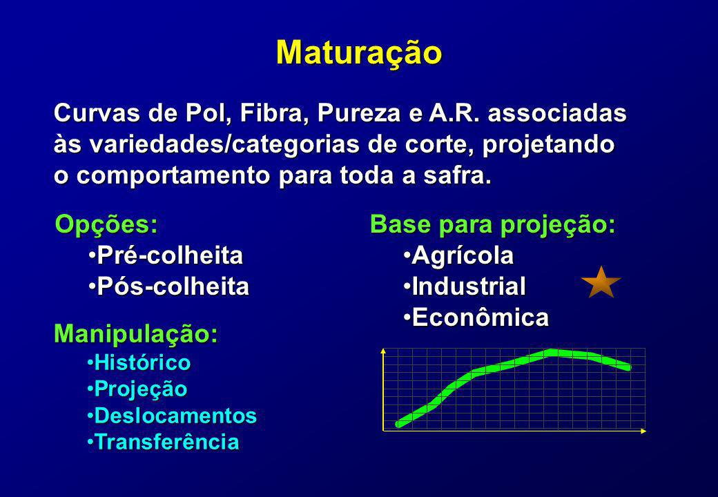 Maturação Curvas de Pol, Fibra, Pureza e A.R. associadas