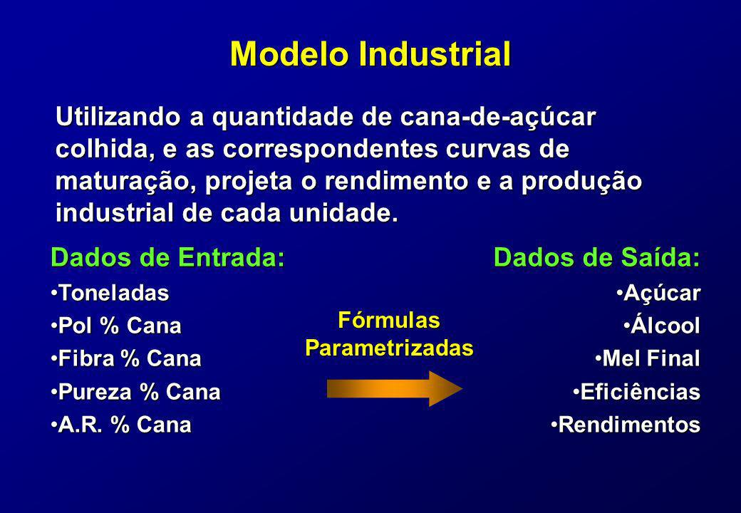 Modelo Industrial Utilizando a quantidade de cana-de-açúcar