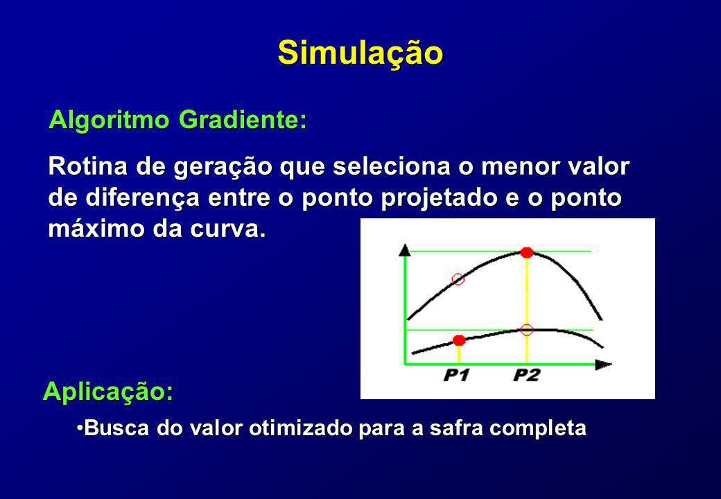 Simulação Algoritmo Gradiente: