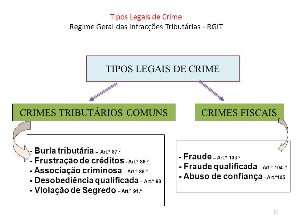 Tipos Legais de Crime Regime Geral das Infracções Tributárias - RGIT