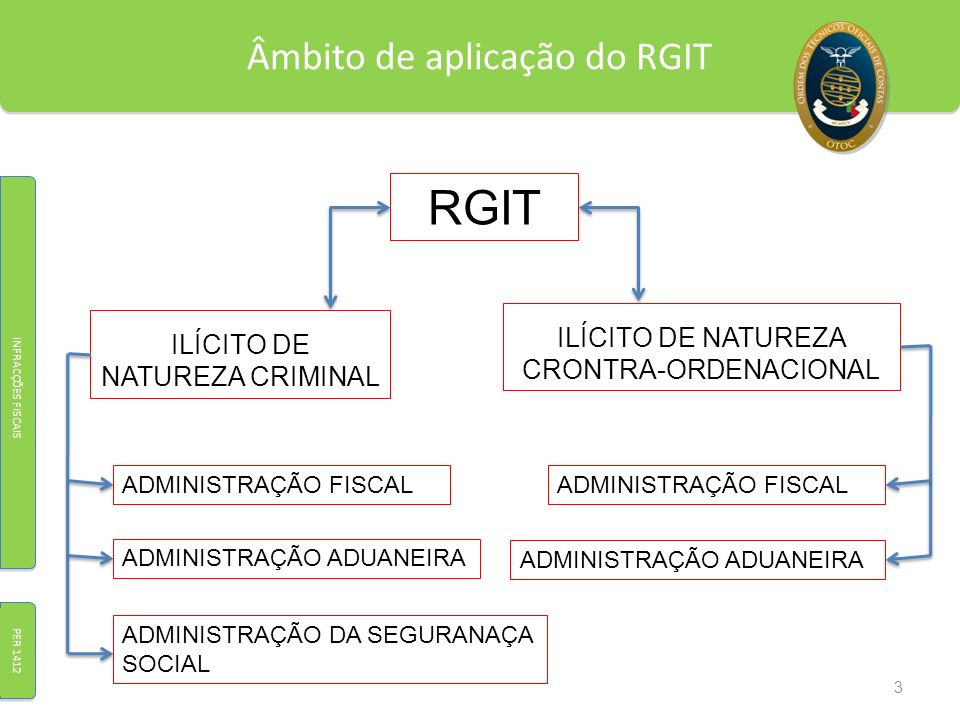 Âmbito de aplicação do RGIT