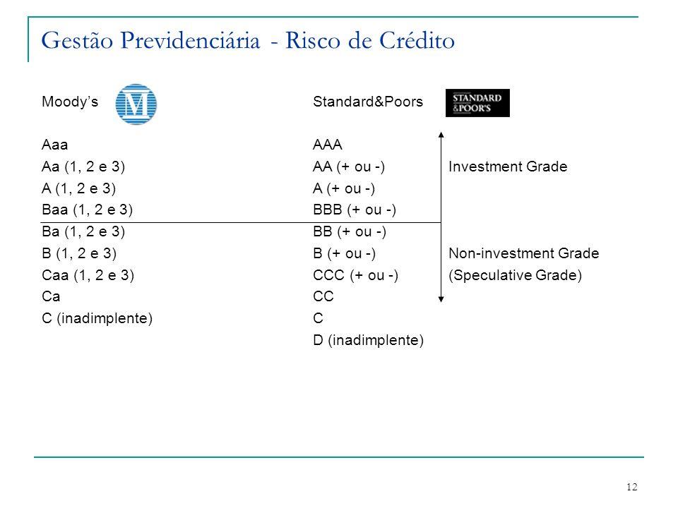Gestão Previdenciária - Risco de Crédito