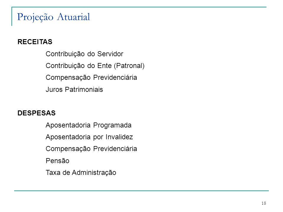 Projeção Atuarial RECEITAS Contribuição do Servidor