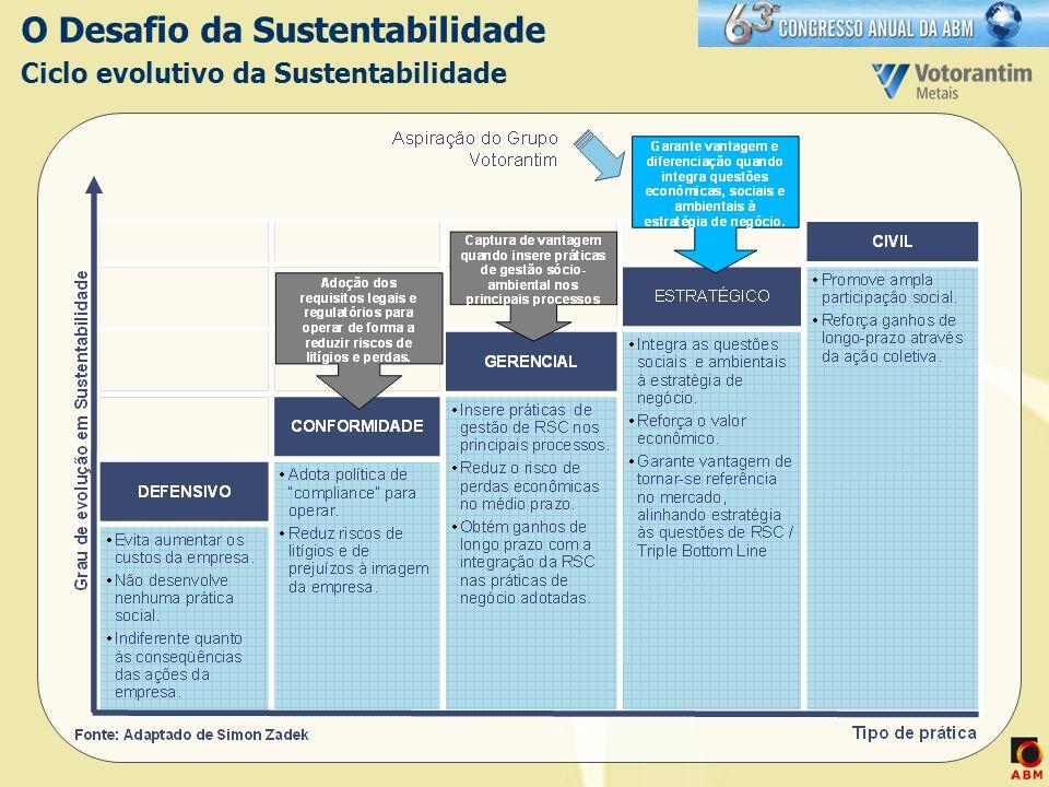 O Desafio da Sustentabilidade Ciclo evolutivo da Sustentabilidade