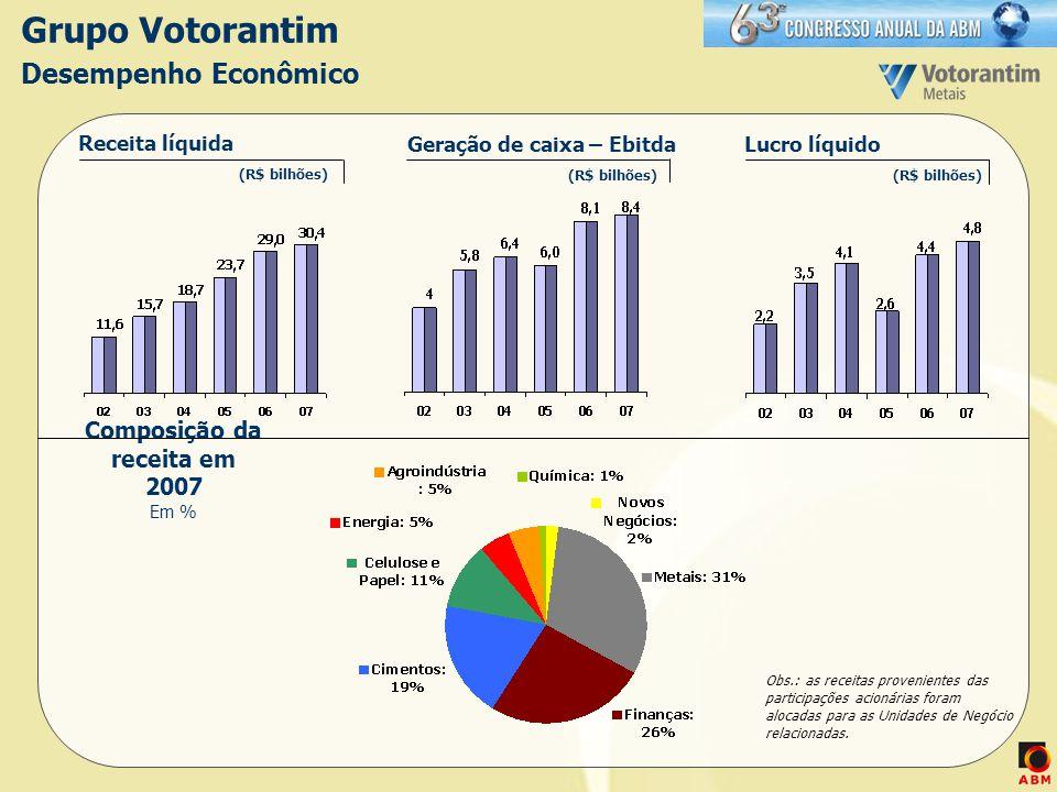 Composição da receita em 2007 Em %