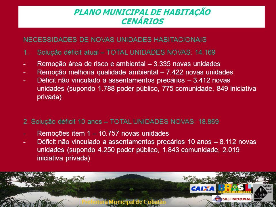PLANO MUNICIPAL DE HABITAÇÃO CENÁRIOS