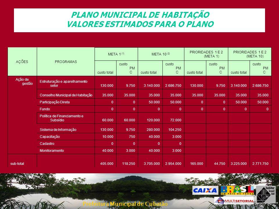PLANO MUNICIPAL DE HABITAÇÃO VALORES ESTIMADOS PARA O PLANO