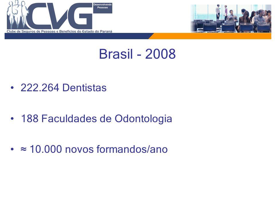 Brasil - 2008 222.264 Dentistas 188 Faculdades de Odontologia