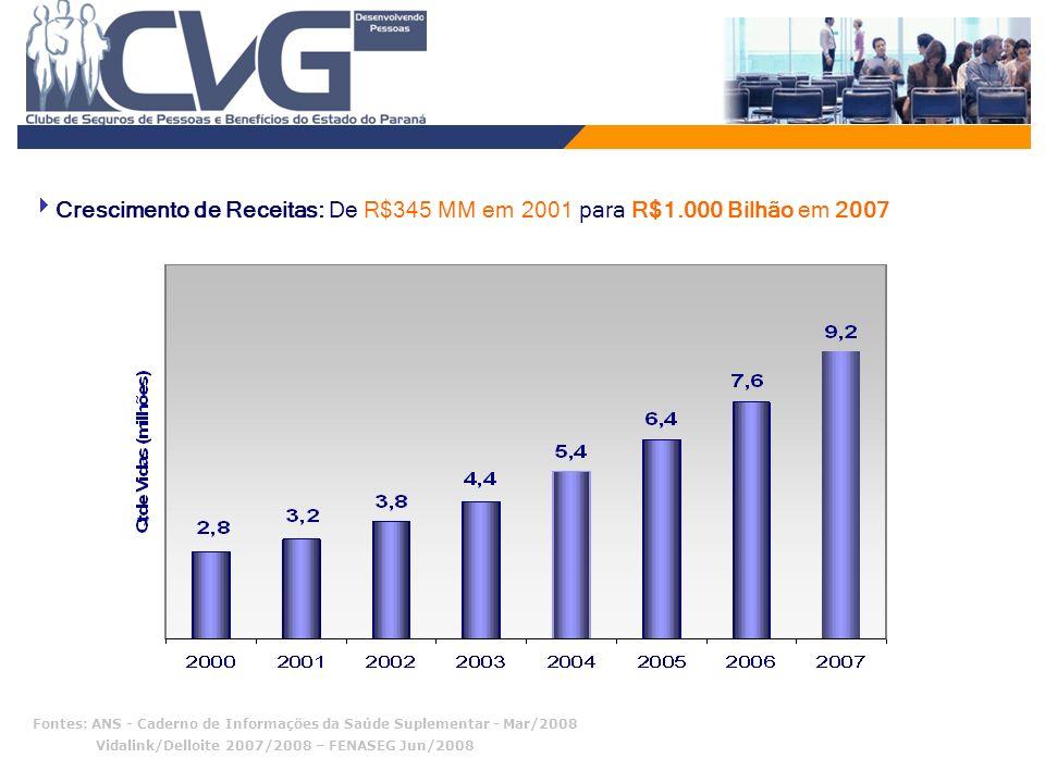 Crescimento de Receitas: De R$345 MM em 2001 para R$1