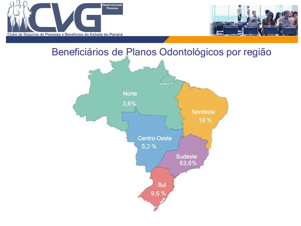 Beneficiários de Planos Odontológicos por região