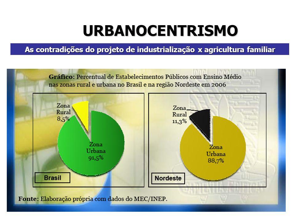 As contradições do projeto de industrialização x agricultura familiar