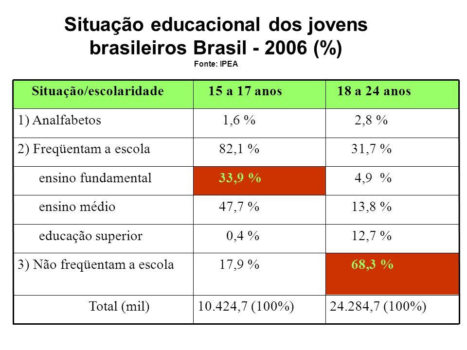 Situação educacional dos jovens brasileiros Brasil - 2006 (%) Fonte: IPEA