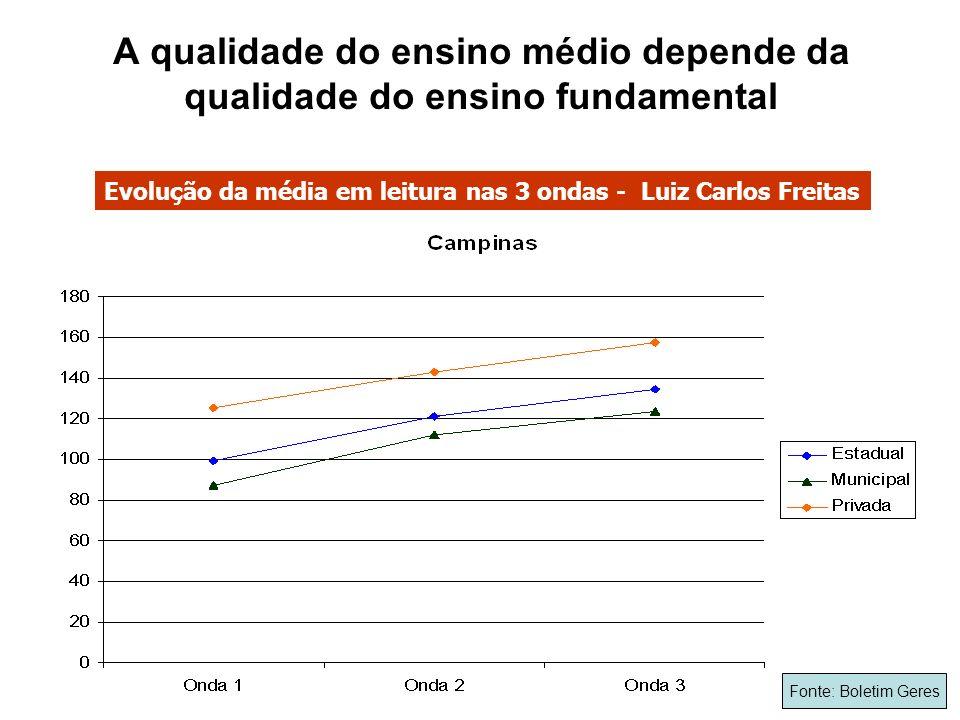 A qualidade do ensino médio depende da qualidade do ensino fundamental