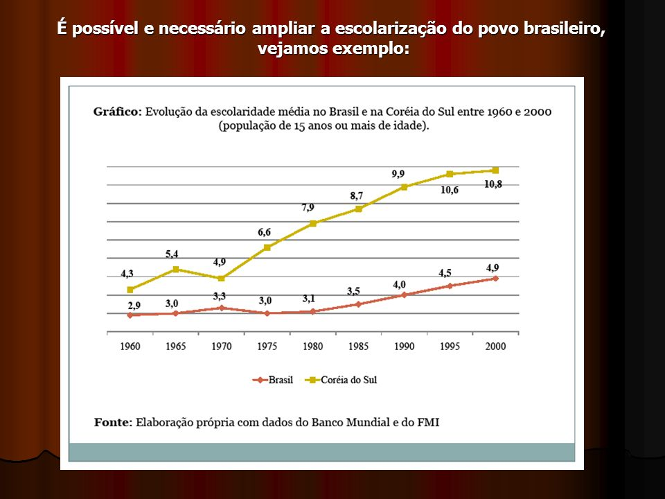 É possível e necessário ampliar a escolarização do povo brasileiro,