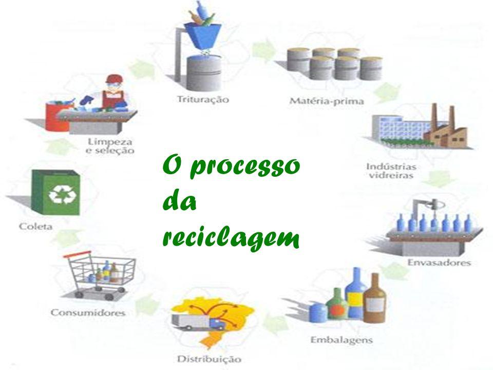 O processo da reciclagem