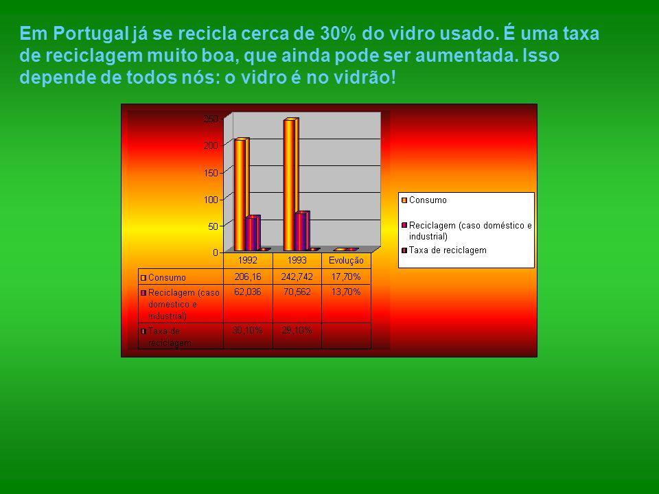 Em Portugal já se recicla cerca de 30% do vidro usado