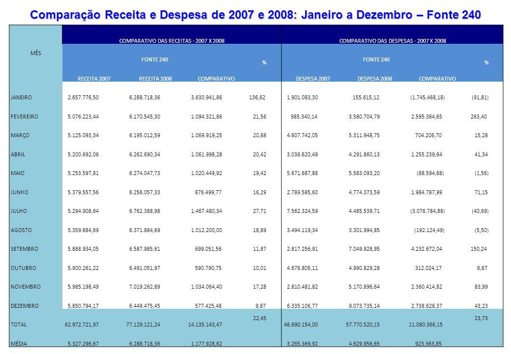 Comparação Receita e Despesa de 2007 e 2008: Janeiro a Dezembro – Fonte 240