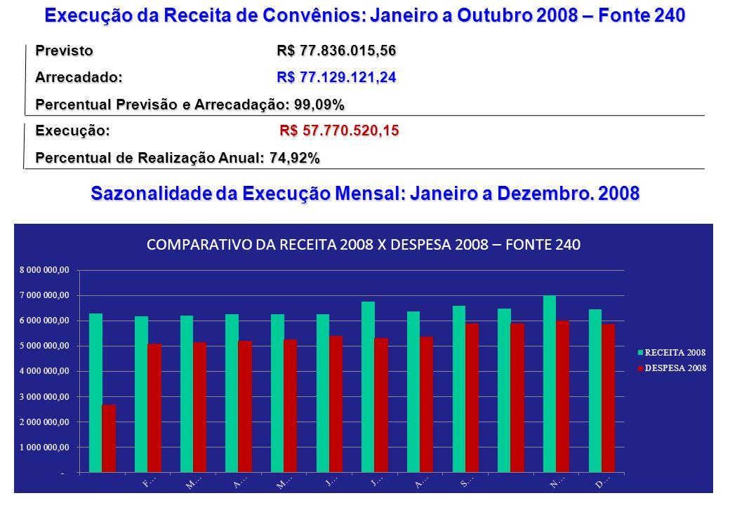 Execução da Receita de Convênios: Janeiro a Outubro 2008 – Fonte 240