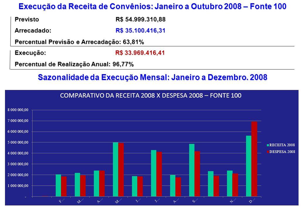 Execução da Receita de Convênios: Janeiro a Outubro 2008 – Fonte 100