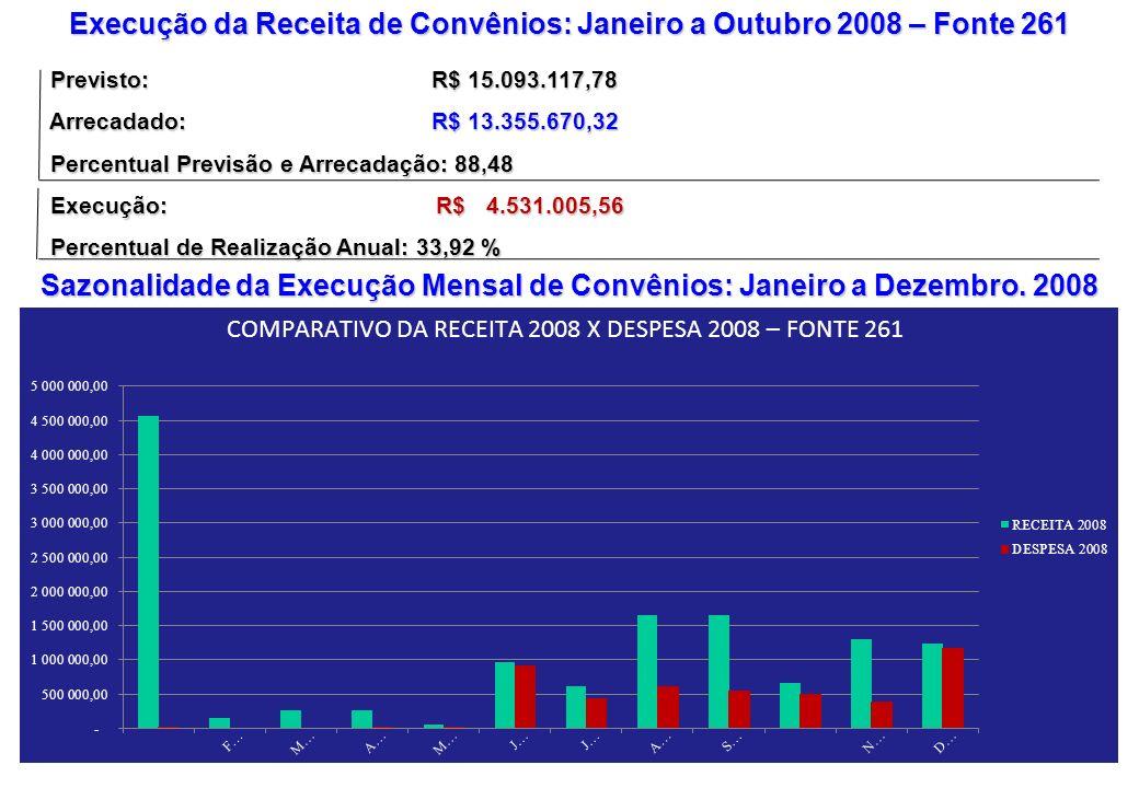 Execução da Receita de Convênios: Janeiro a Outubro 2008 – Fonte 261