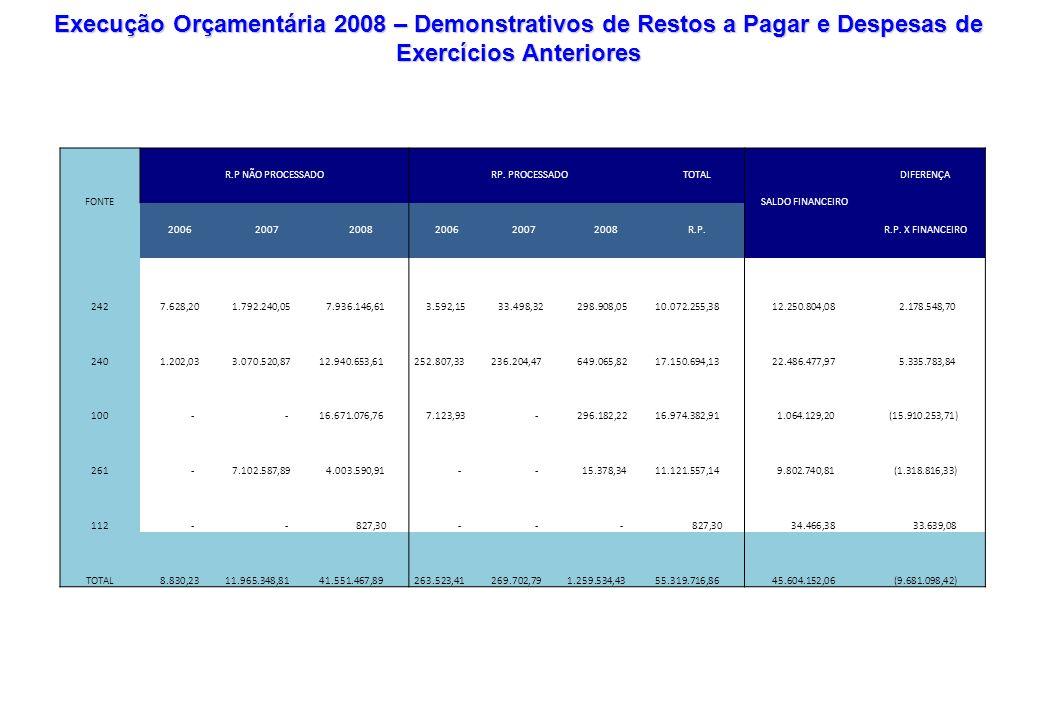 Execução Orçamentária 2008 – Demonstrativos de Restos a Pagar e Despesas de Exercícios Anteriores