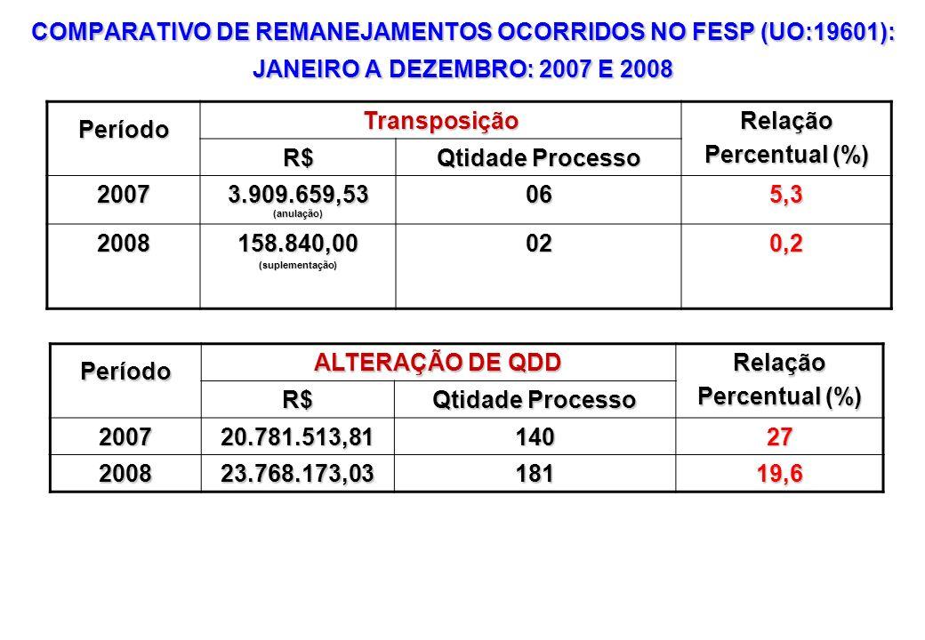 COMPARATIVO DE REMANEJAMENTOS OCORRIDOS NO FESP (UO:19601): JANEIRO A DEZEMBRO: 2007 E 2008