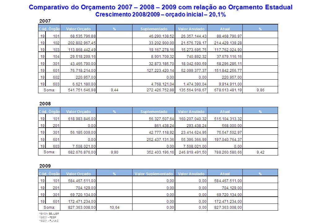 Crescimento 2008/2009 – orçado inicial – 20,1%