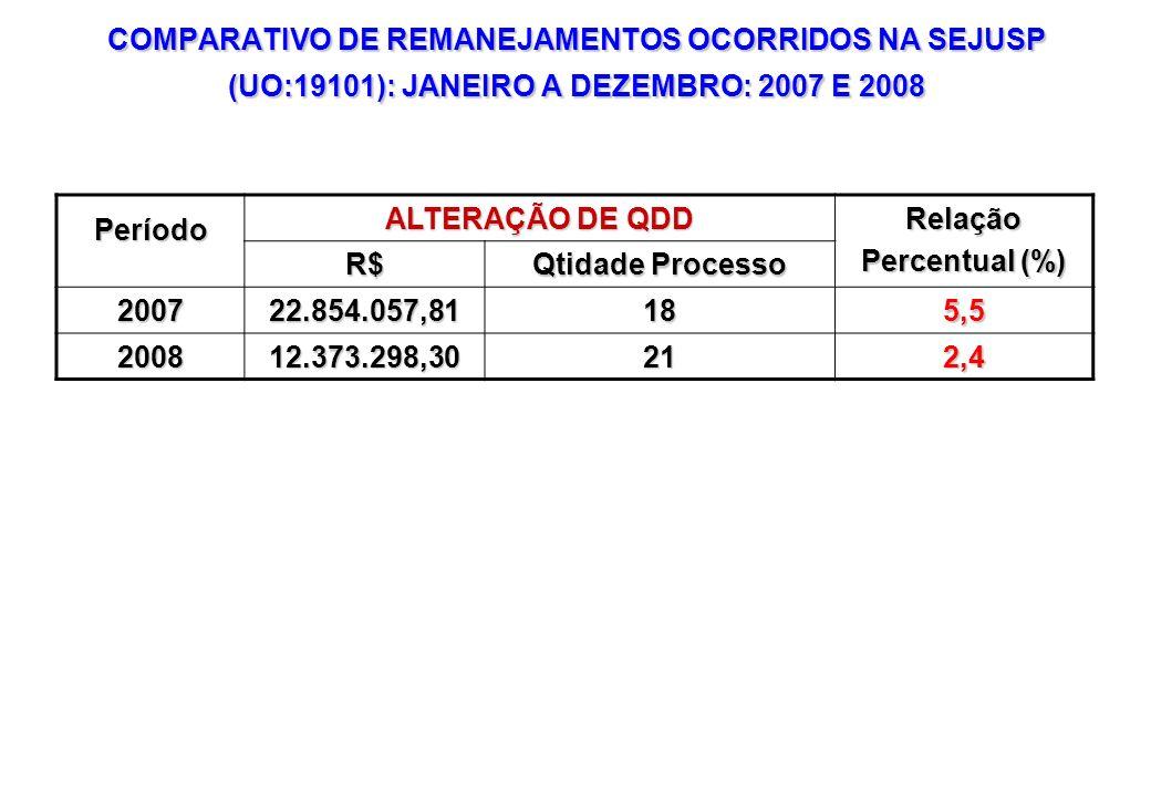 COMPARATIVO DE REMANEJAMENTOS OCORRIDOS NA SEJUSP (UO:19101): JANEIRO A DEZEMBRO: 2007 E 2008