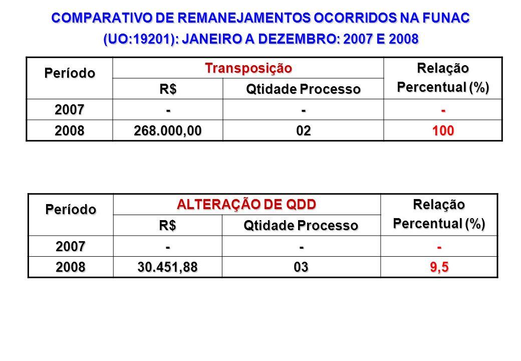 COMPARATIVO DE REMANEJAMENTOS OCORRIDOS NA FUNAC (UO:19201): JANEIRO A DEZEMBRO: 2007 E 2008