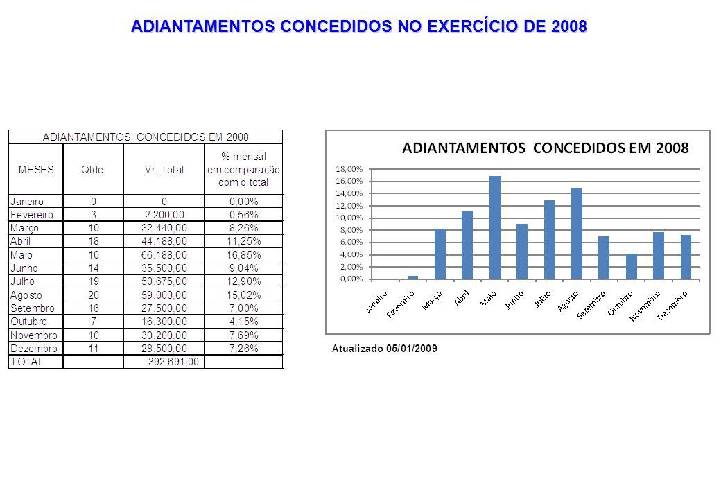 ADIANTAMENTOS CONCEDIDOS NO EXERCÍCIO DE 2008
