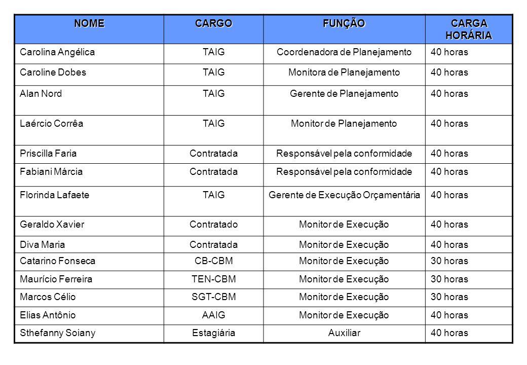 NOME CARGO FUNÇÃO CARGA HORÁRIA