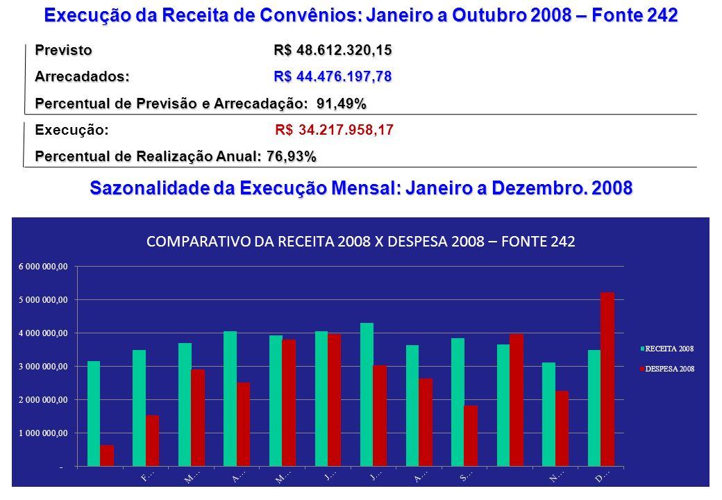 Execução da Receita de Convênios: Janeiro a Outubro 2008 – Fonte 242