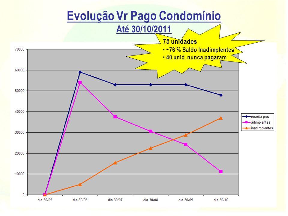 Evolução Vr Pago Condomínio Até 30/10/2011