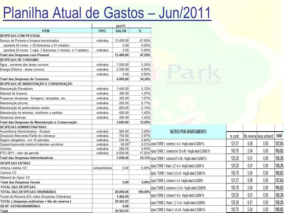 Planilha Atual de Gastos – Jun/2011