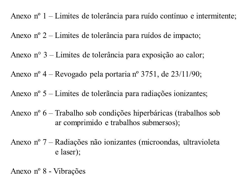Anexo nº 1 – Limites de tolerância para ruído contínuo e intermitente;