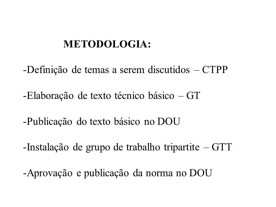 METODOLOGIA: Definição de temas a serem discutidos – CTPP. Elaboração de texto técnico básico – GT.