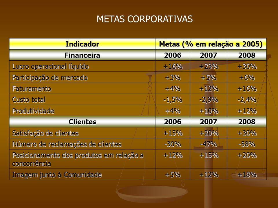 METAS CORPORATIVAS Indicador Metas (% em relação a 2005) Financeira