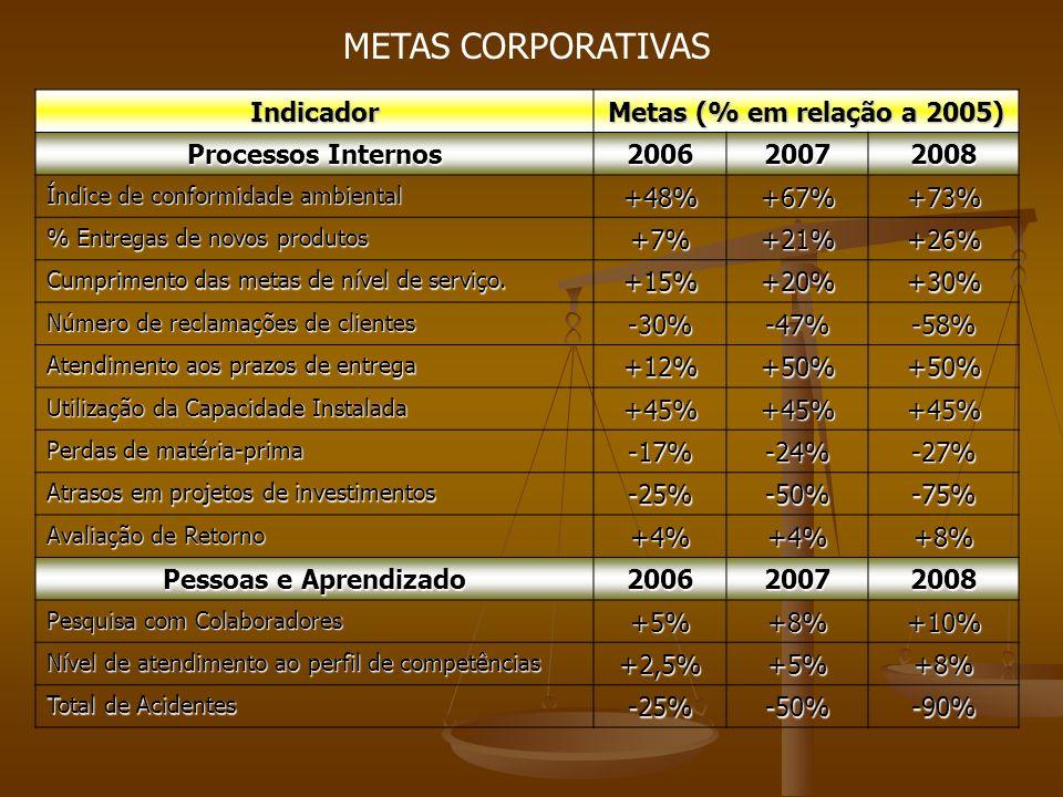 METAS CORPORATIVAS Indicador Metas (% em relação a 2005)