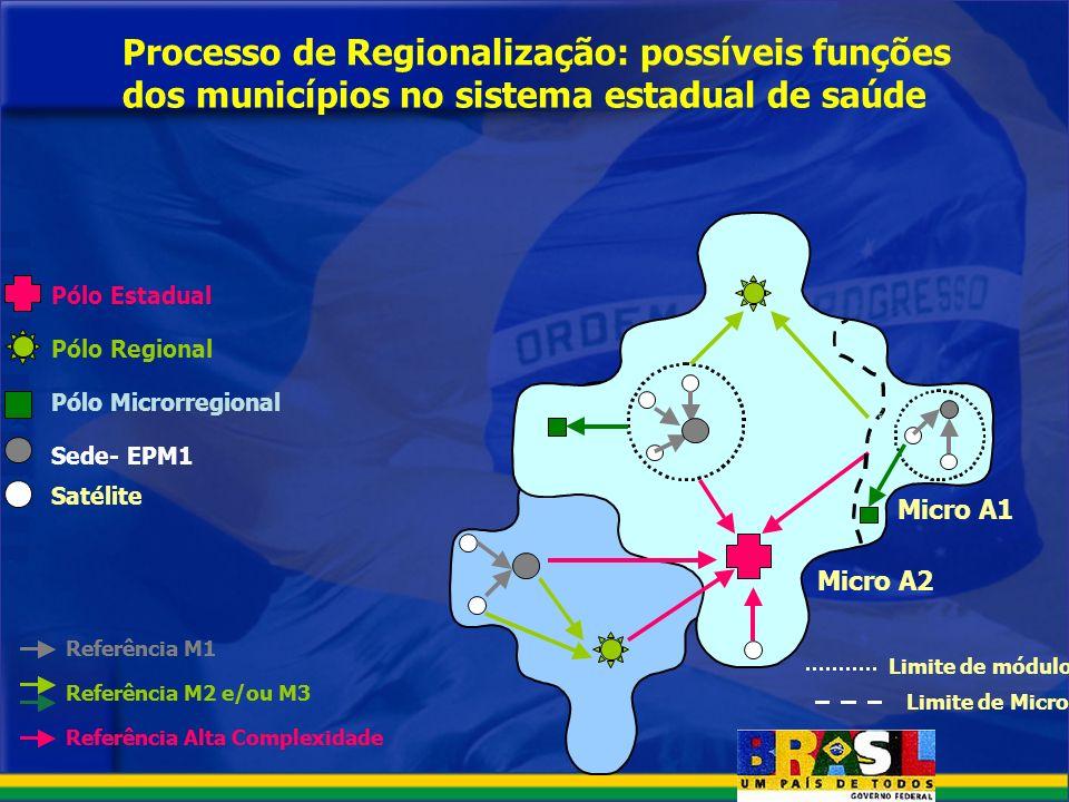 Processo de Regionalização: possíveis funções