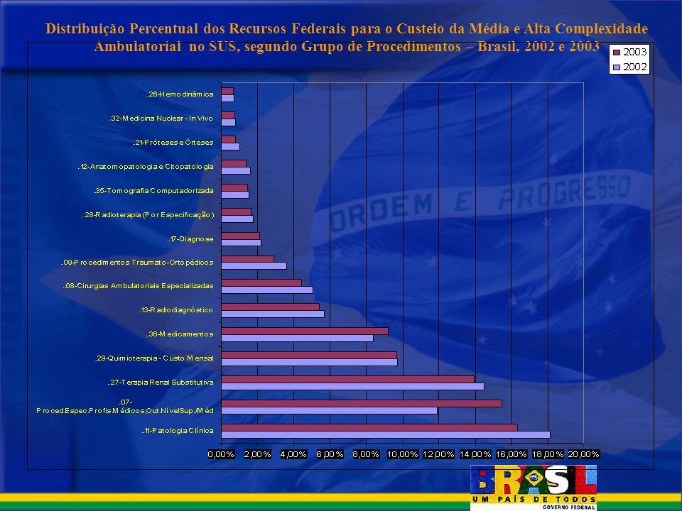 Distribuição Percentual dos Recursos Federais para o Custeio da Média e Alta Complexidade Ambulatorial no SUS, segundo Grupo de Procedimentos – Brasil, 2002 e 2003