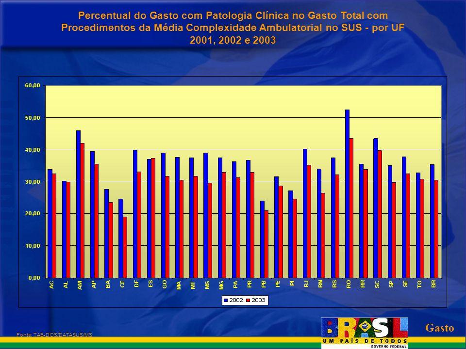 Percentual do Gasto com Patologia Clínica no Gasto Total com Procedimentos da Média Complexidade Ambulatorial no SUS - por UF 2001, 2002 e 2003
