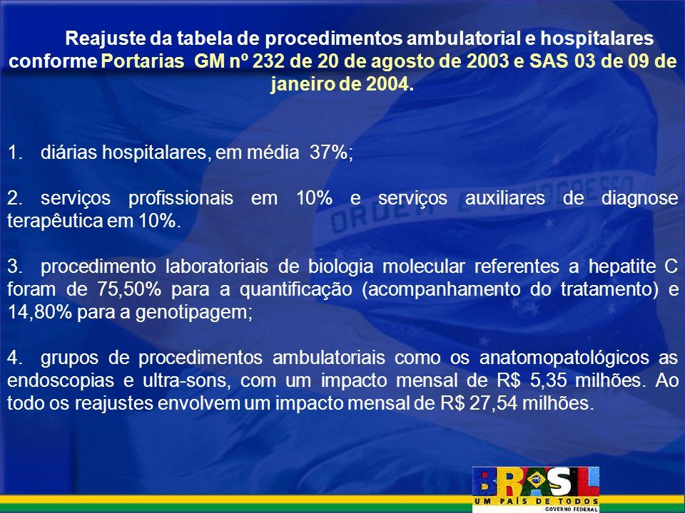 Reajuste da tabela de procedimentos ambulatorial e hospitalares conforme Portarias GM nº 232 de 20 de agosto de 2003 e SAS 03 de 09 de janeiro de 2004.