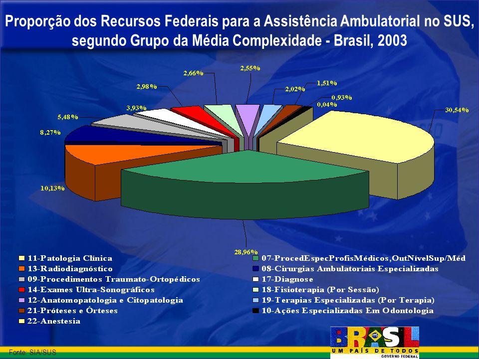 Proporção dos Recursos Federais para a Assistência Ambulatorial no SUS, segundo Grupo da Média Complexidade - Brasil, 2003
